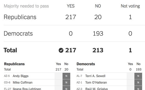 Image result for How Every Member Voted on the House Health Care Bill