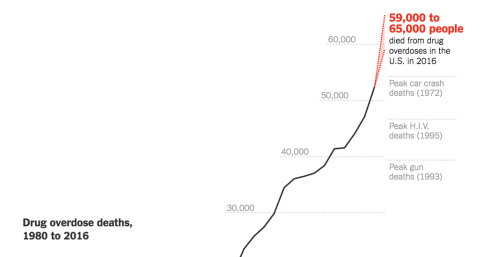 Image result for Drug overdose deaths in Philadelphia and San Francisco 1980-2016
