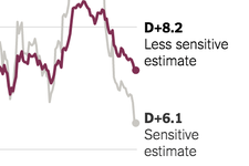 The G.O.P. Is Rising in the Polls. What Does It Mean for the Midterms?