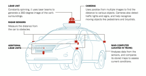 How Driverless Cars See the World Around Them  The New York Times
