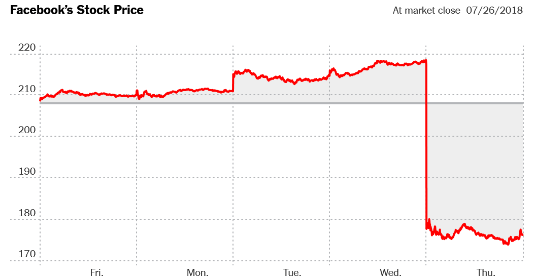 facebook s stock plunge
