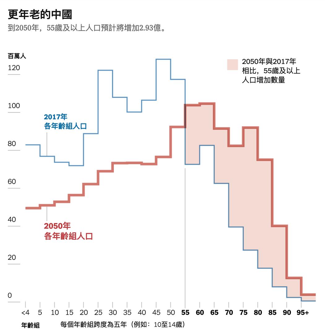 人口問題給中國領導層帶來的兩大考驗 - 紐約時報中文網
