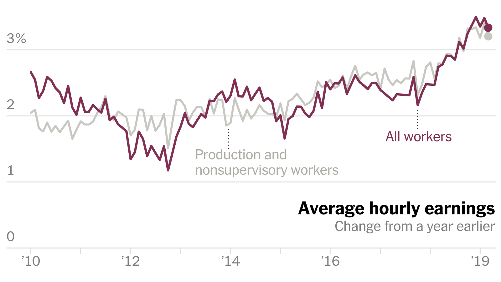 Why Wages Are Finally Rising, 10 Years After the Recession