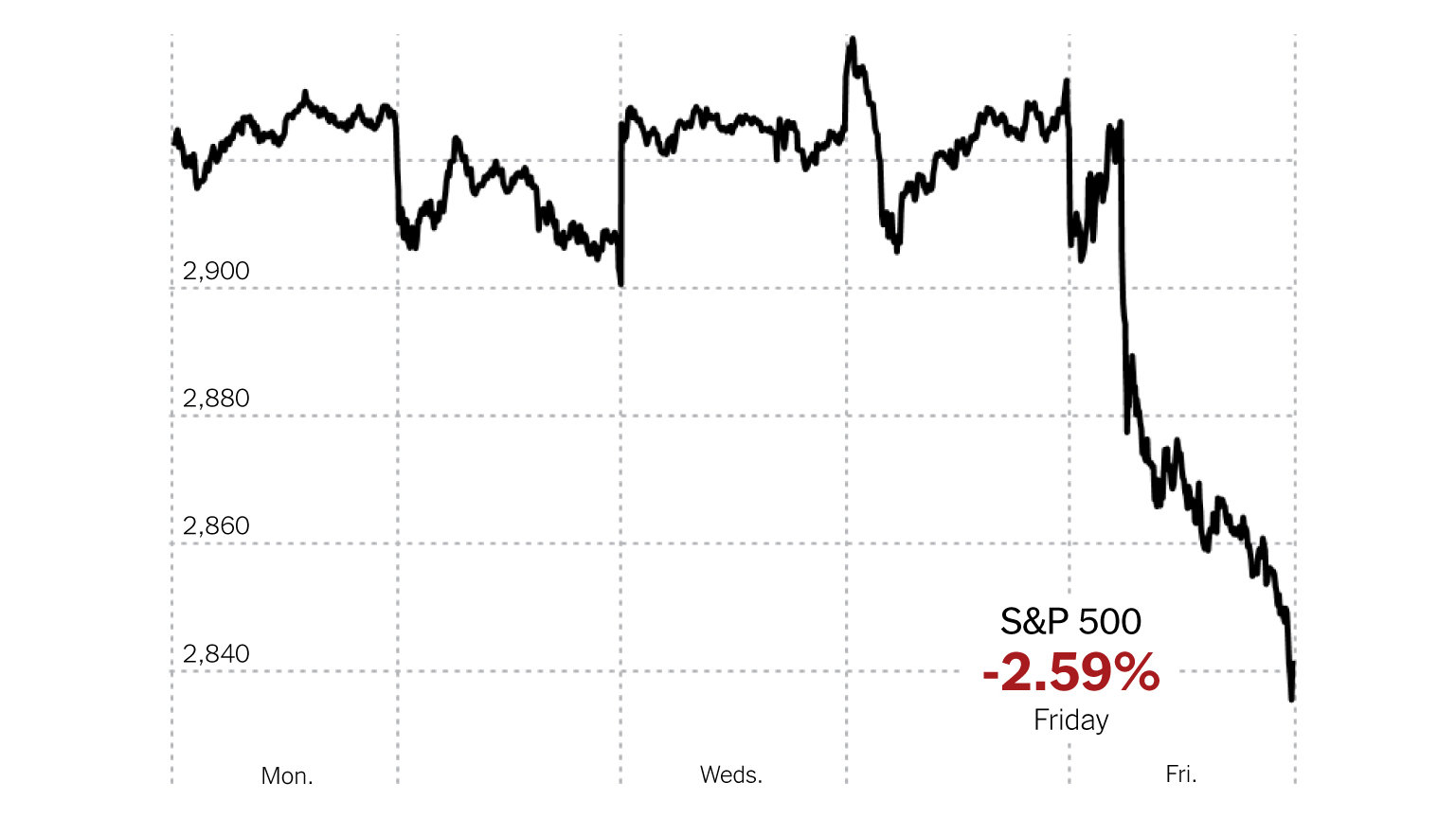 S&P, Dow and Nasdaq Slide After China Tariff Threat and