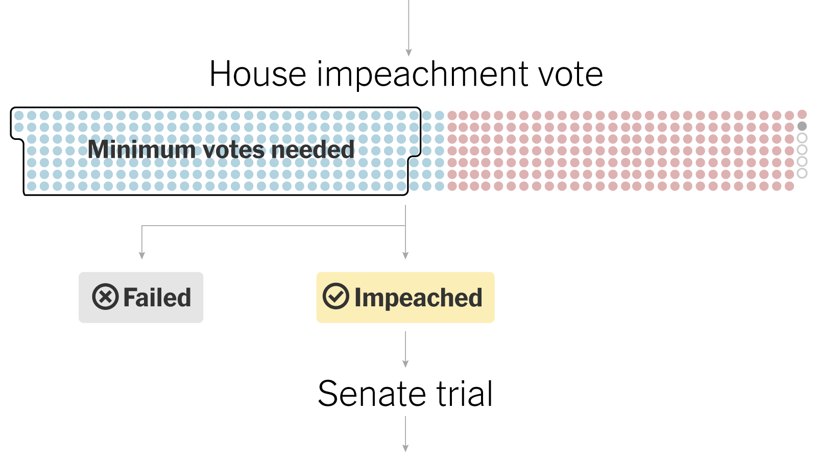 What Is The Impeachment Process A Step By Step Guide
