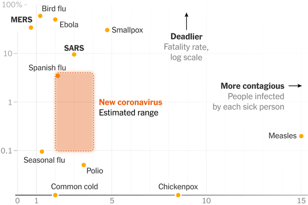 How Does the Coronavirus Compare With the Flu? - The New York Times