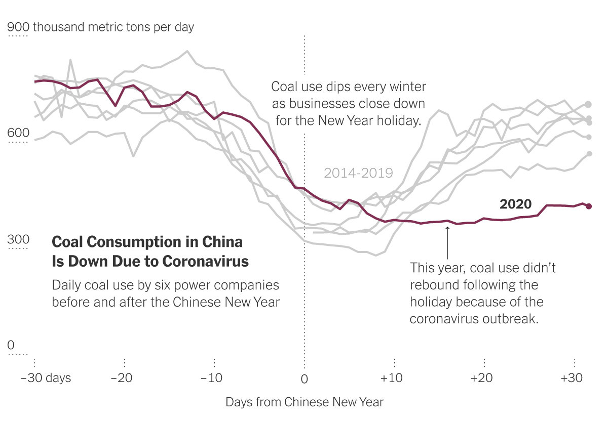 The Coronavirus and Carbon Emissions - The New York Times
