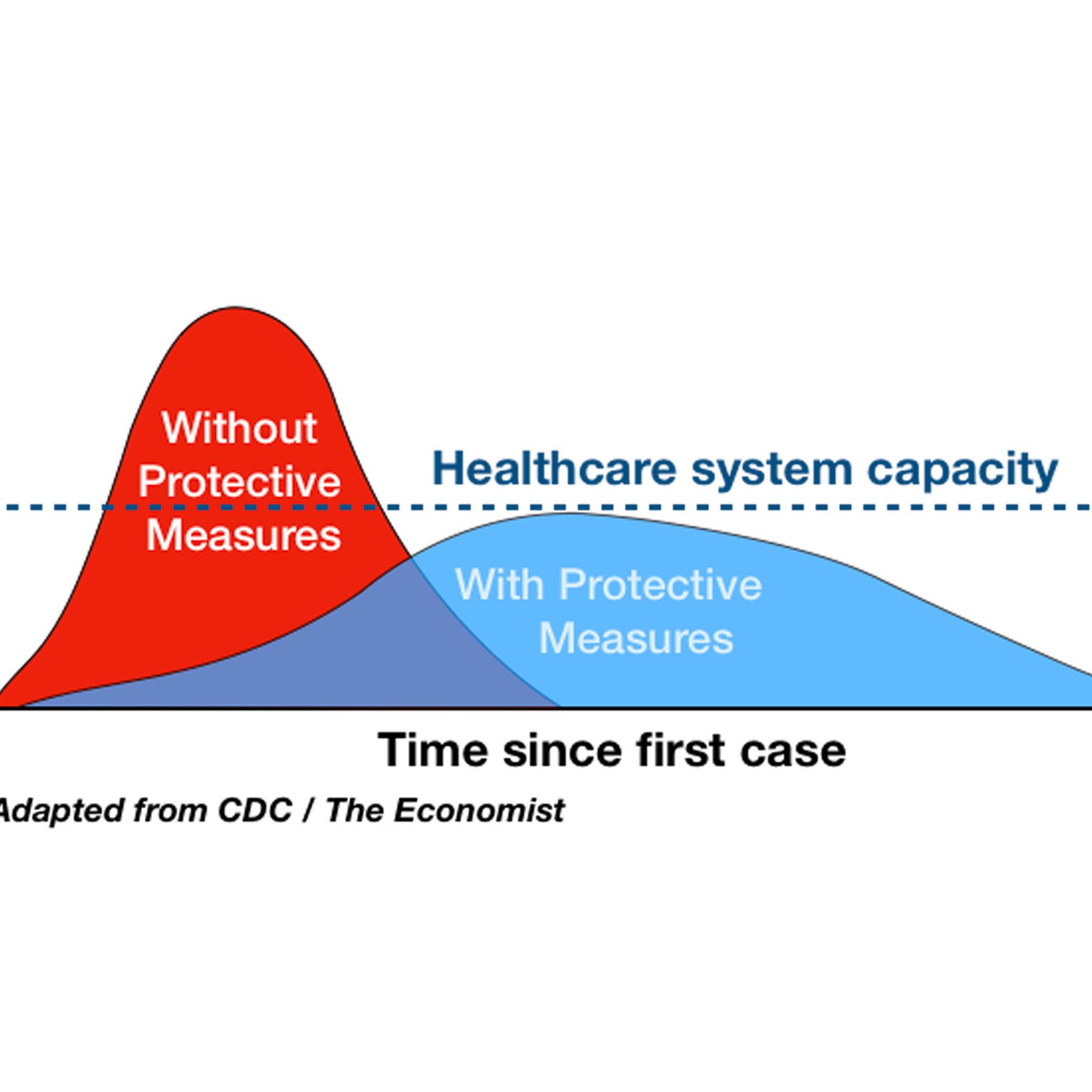 Flattening the Coronavirus Curve - The New York Times