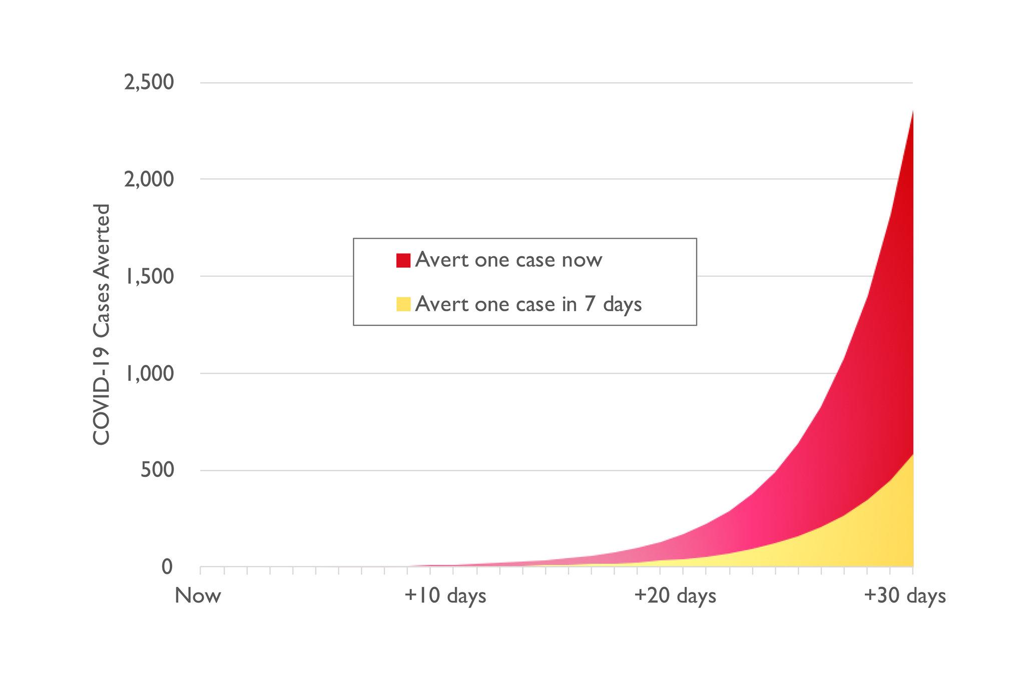 Covid 19 Updates Usa Graph
