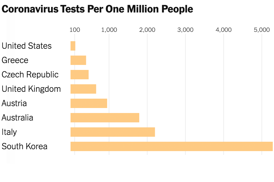 U.S. Lags in Coronavirus Testing After Slow Response to Outbreak ...