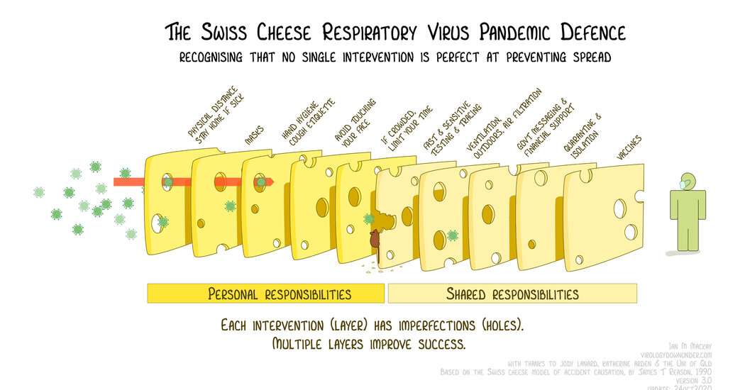 The Swiss Cheese Model of Pandemic Defense