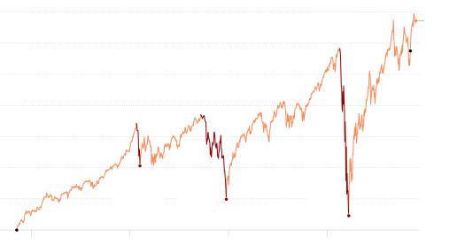 Live Market Updates: News of Treasury Pick Janet Yellen Lifts Stocks 3