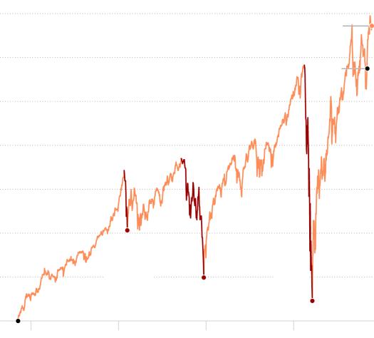 Live Market Updates: News of Treasury Pick Janet Yellen Lifts Stocks 2