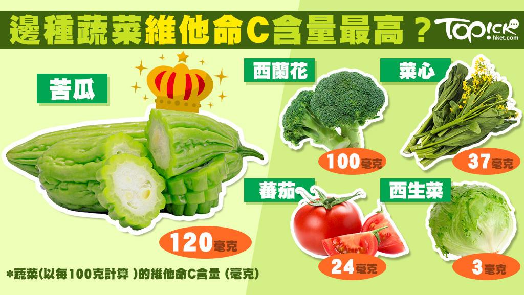 邊種蔬菜最多維他命C?食瓜好過食菜? - 香港經濟日報 - TOPick - 健康 - 健康資訊 - D160425