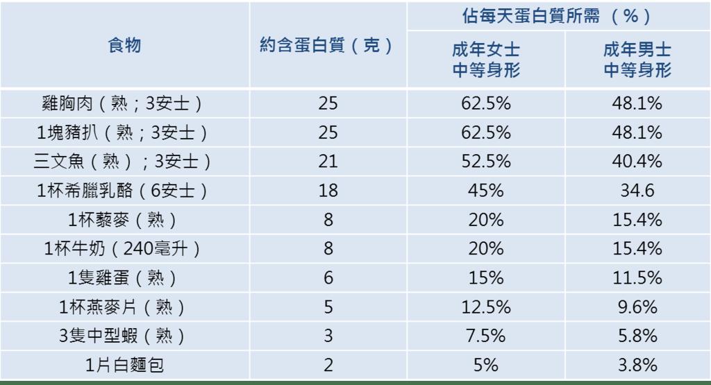 練出完美線條必食 10種高蛋白質食物 - 香港經濟日報 - TOPick - 健康 - 健康資訊 - D170531