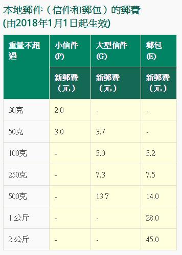 稅務局發出260萬份報稅表 少付郵費無回郵地址報稅表可被銷毀 - 香港經濟日報 - TOPick - 新聞 - 社會 - D180502