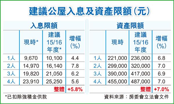90後盲搶公屋 父母月入7萬都照搶 - 香港經濟日報 - TOPick - 文章 - City - D150227