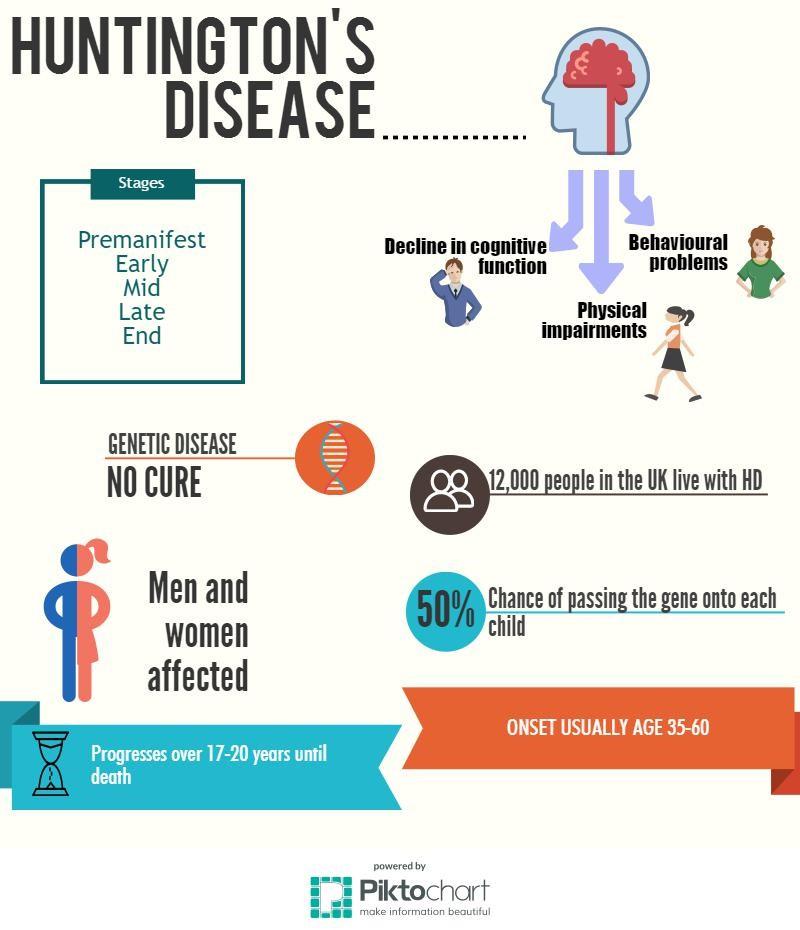 Human Biology Online Lab / Huntingtons Disease