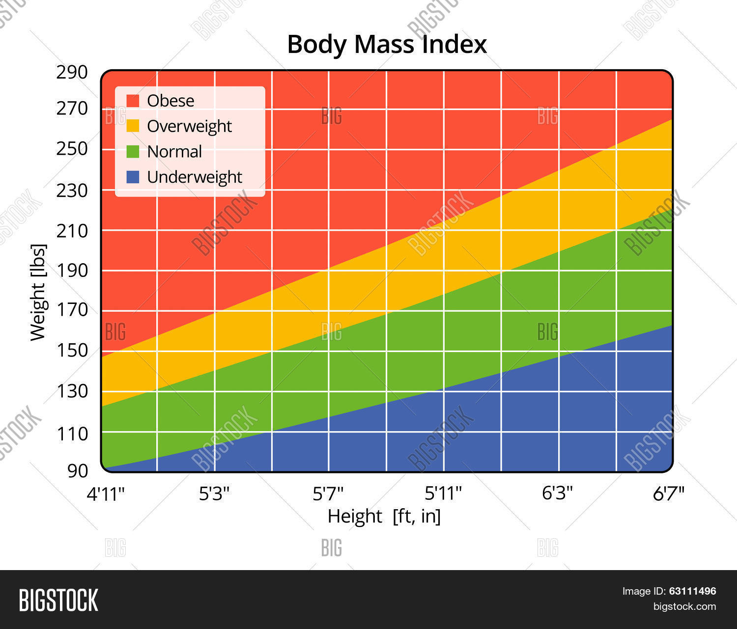 Body Mass Index Lbs Ft Image Amp Photo Free Trial
