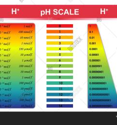 ph scale chart vector illustration [ 1500 x 1120 Pixel ]