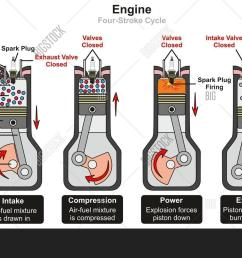engine four stroke cycle infographic diagram including stages of intake compression power and exhaust showing parts [ 1500 x 1051 Pixel ]