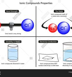 ionic bond properties image photo free trial bigstock ionic bond diagram water [ 1500 x 1190 Pixel ]
