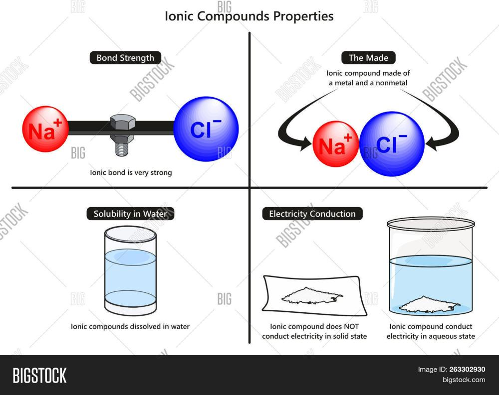 medium resolution of ionic bond properties image photo free trial bigstock ionic bond diagram water