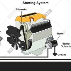 Car Charging System Wiring Diagram Inside Computer Starting Image And Photo Free Trial Bigstock