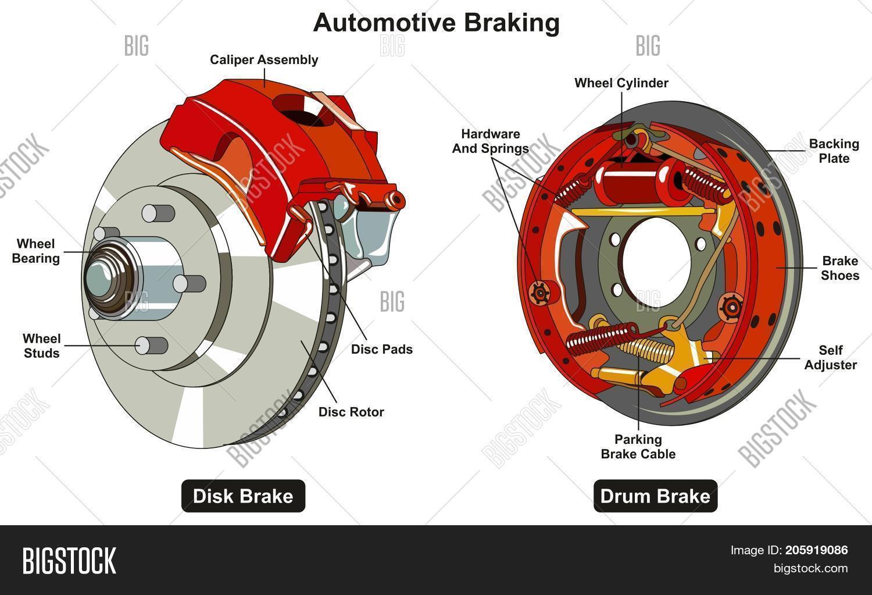 hight resolution of common automotive braking system image photo bigstock rh bigstockphoto com computer braking system diagram power brake