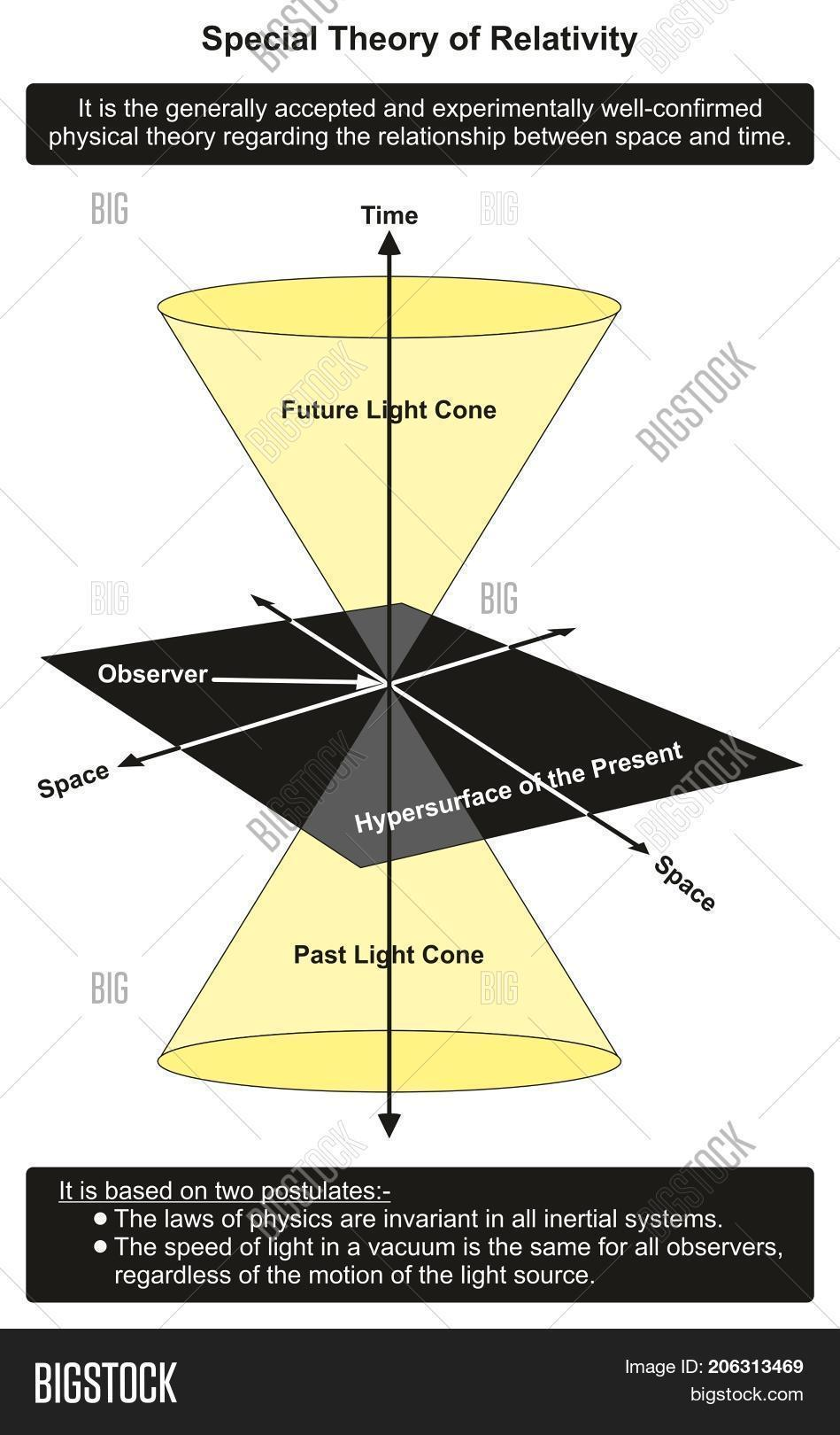 hight resolution of special theory of relativity infographic diagram showing relationship between time and space in past present and