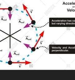 acceleration and velocity relation infographic diagram including object moving in circle with varying direction and both [ 1500 x 945 Pixel ]