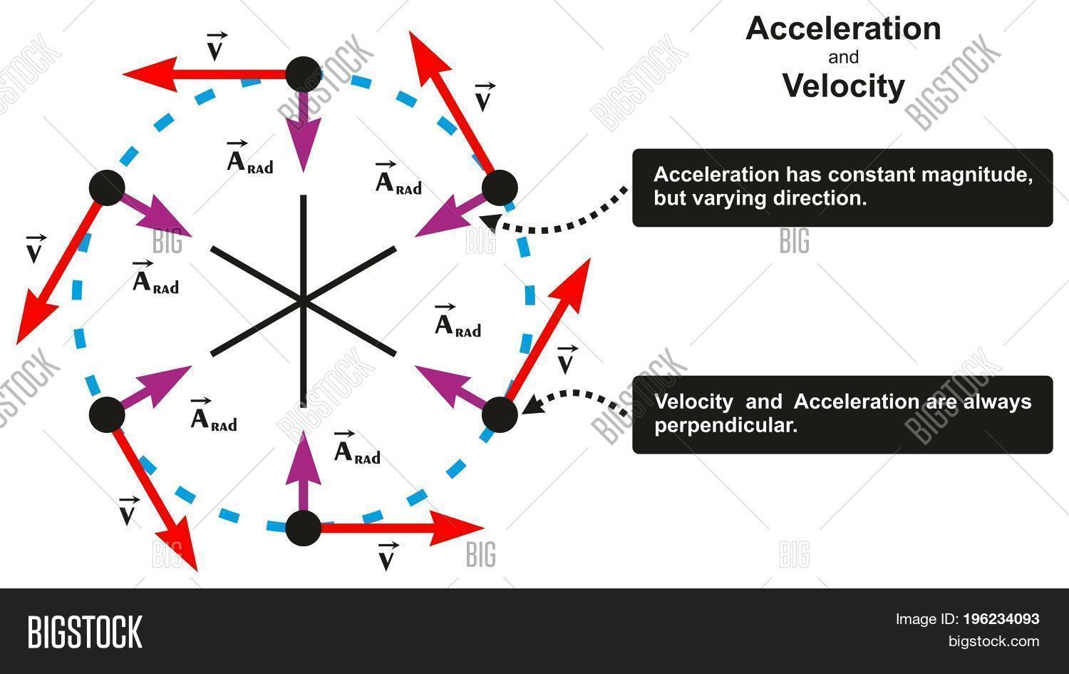 hight resolution of acceleration and velocity relation infographic diagram including object moving in circle with varying direction and both