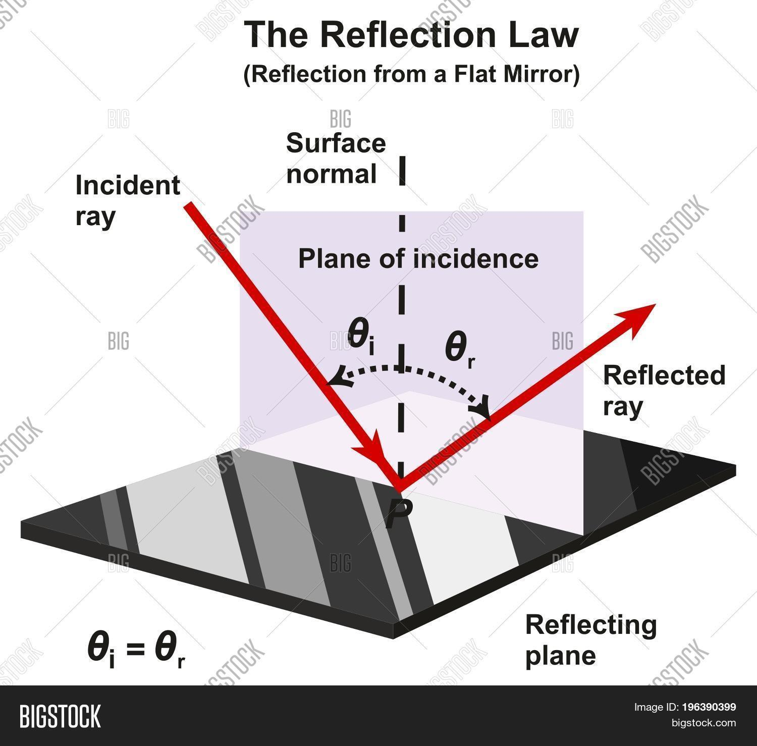 Reflection Law Image Amp Photo Free Trial