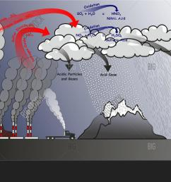 acid rain infographic diagram showing natural and human effects that cause it and produce sulfur dioxide [ 1500 x 1006 Pixel ]