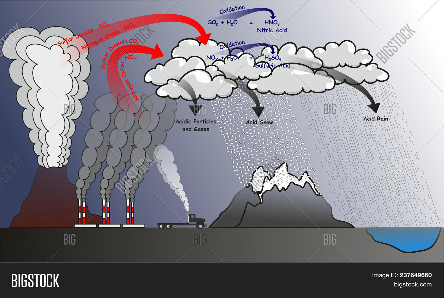 hight resolution of acid rain infographic diagram showing natural and human effects that cause it and produce sulfur dioxide