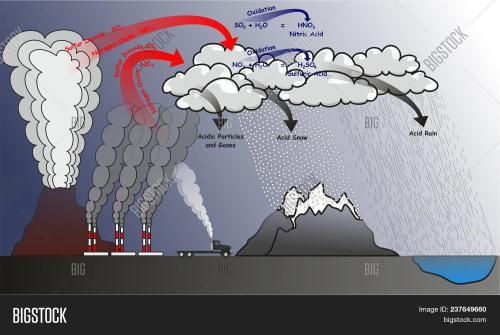 small resolution of acid rain infographic diagram showing natural and human effects that cause it and produce sulfur dioxide