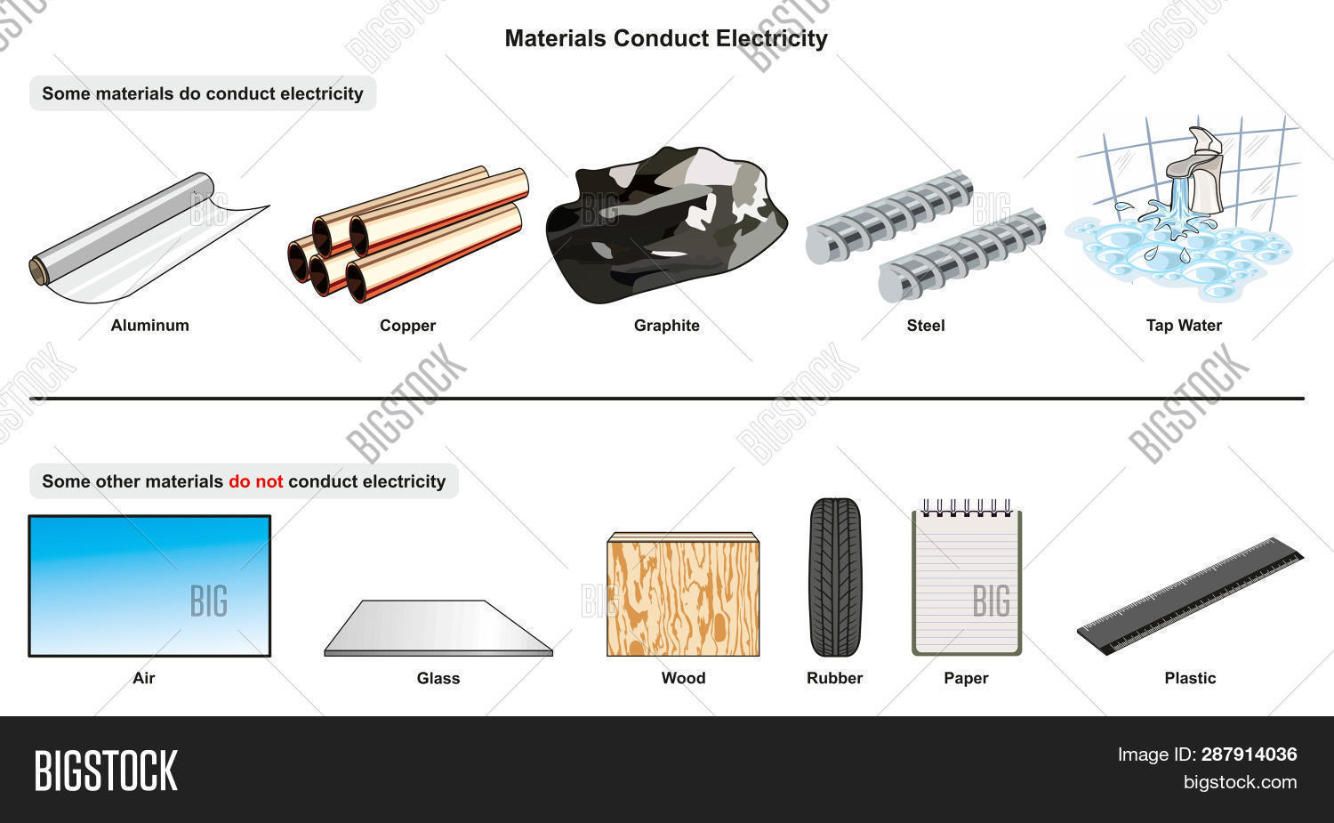 hight resolution of materials conduct electricity infographic diagram with examples of aluminum copper graphite steel tap water and isolators