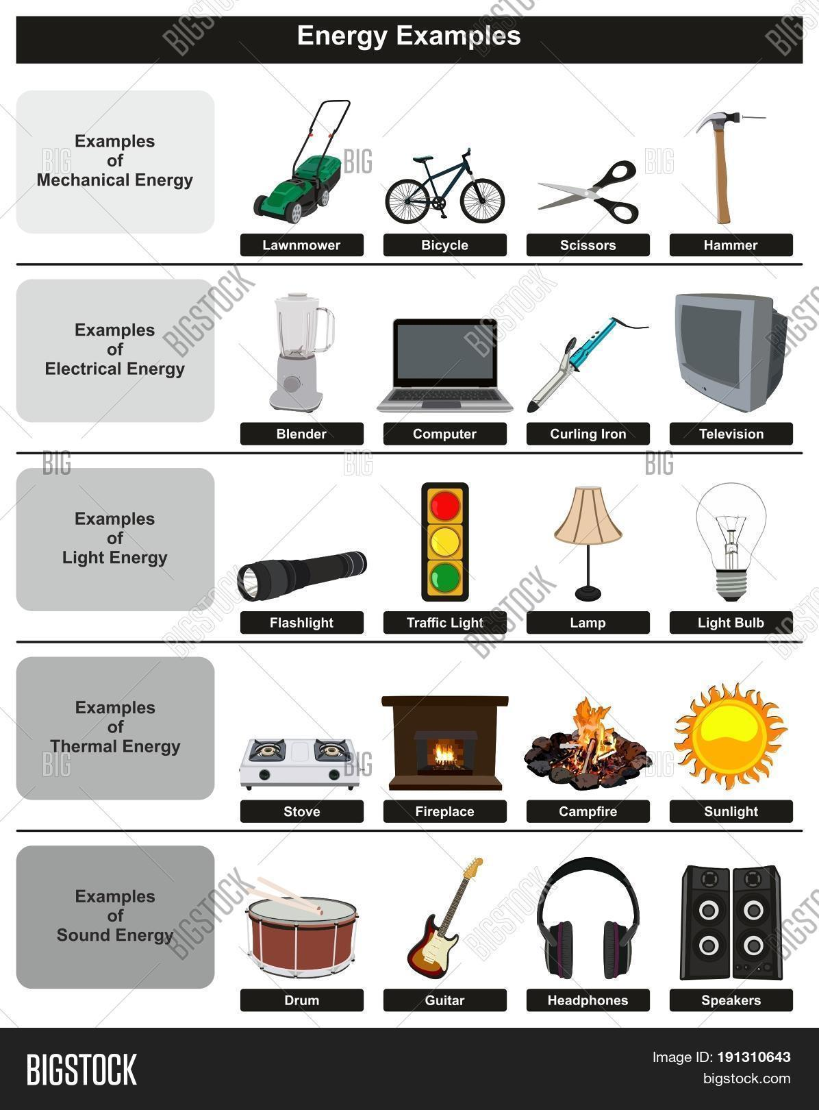 Energy Examples Infographic Diagram Image Amp Photo