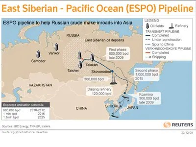 Russia-China Partnership: ESPO Pipeline