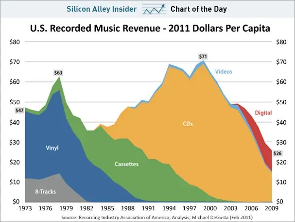 Image result for recorded music sales