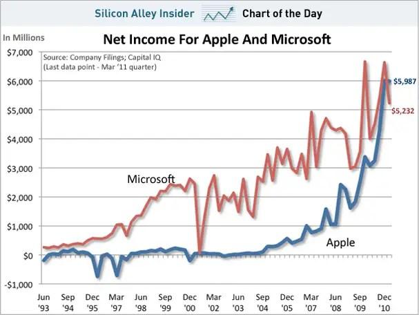 Ingresos netos Apple vs. Microsoft (Fuente: https://i0.wp.com/static1.businessinsider.com/image/4dbed34fccd1d58e511b0000/chart-of-theday-apple-vs-microsoft-net-income-april-2011.jpg)
