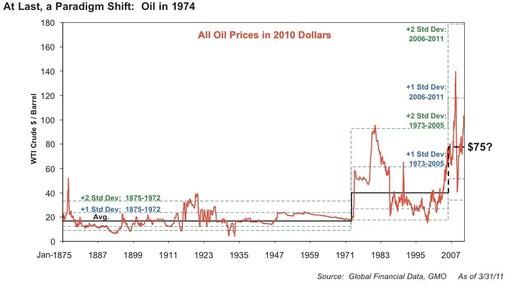 "Take oil, for example. Oil traded at about $16 a barrel for a century. Then, as demand outstripped supply, the ""normal"" price increased to ~$35 a barrel. Now, Grantham thinks ""normal"" is about ~$75 a barrel"