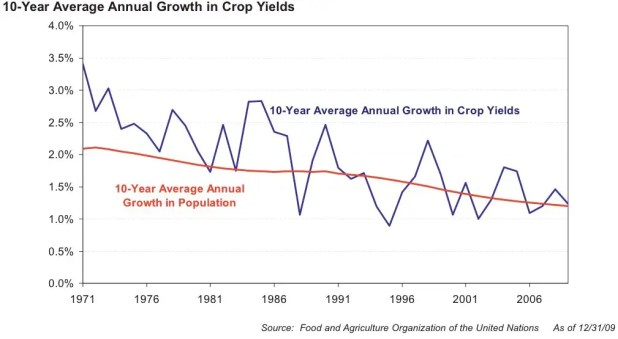 And the same story is playing out in food. 40 years ago, the average growth rate of crop yields per acre was an impressive 3.5% per year. This was comfortably ahead of the growth rate of global population, which was about 2%. In recent years, however, the growth in crop yields per acre has dropped to about 1.5%. That's dangerously close to the growth of population, and at some point soon, the lines will cross.