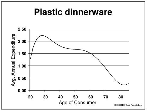 Plastic Dinnerware spending with age
