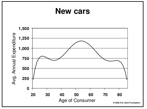 Spending on New Cars by Age
