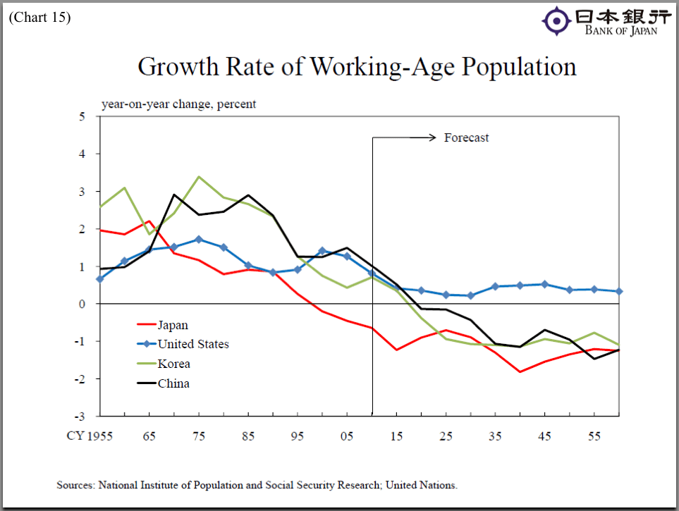 However, Asia's working age population is on the decline. How each country responds to this could have major implications for their economic fundamentals