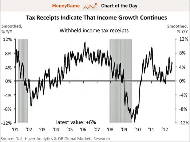 chart of the day, tax receipts suggest a recession isn't imminent, july 2012