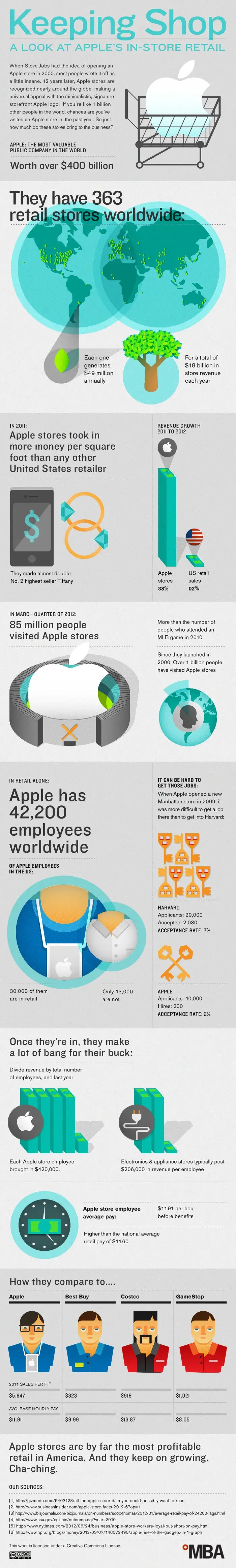 apple retail infographic