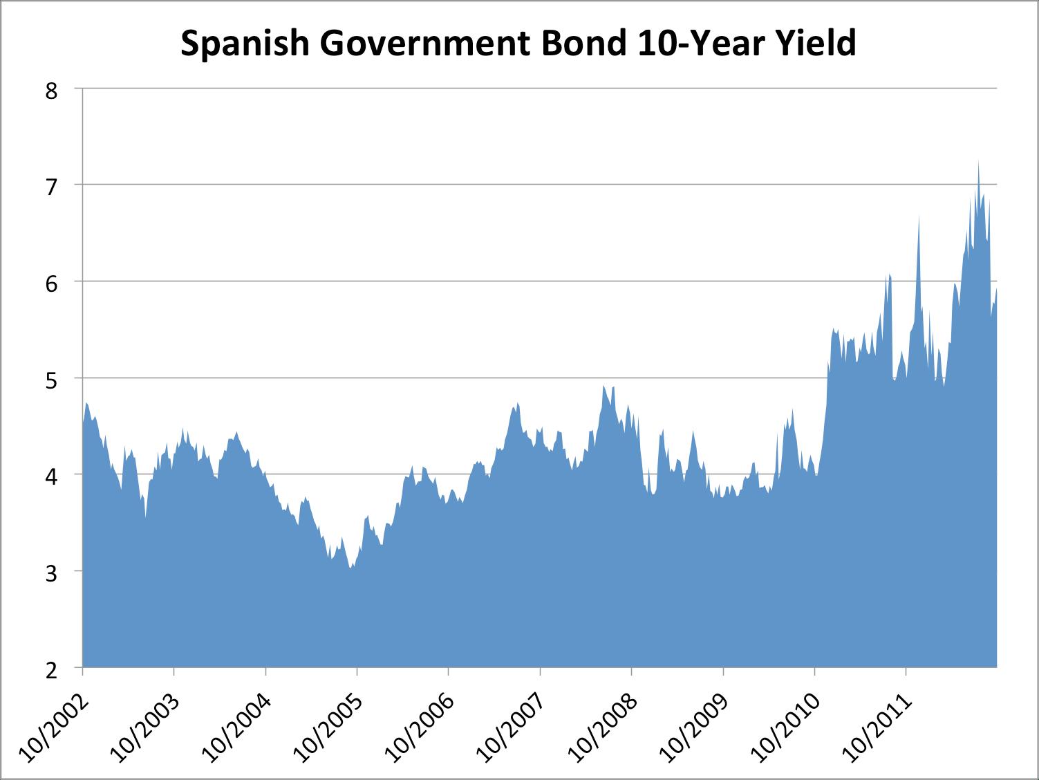 Government bond yields soar