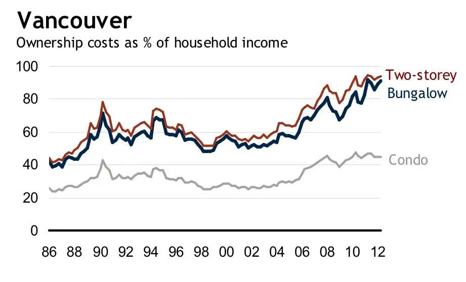 The home price index for Vancouver topped out in May but its still the least affordable city for homes.